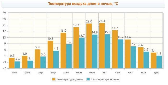 Калининград погода по месяцам, температура воздуха и воды