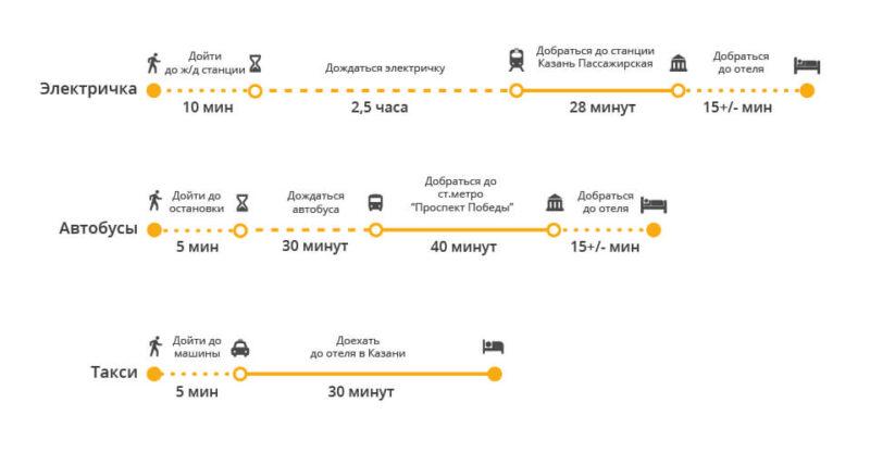 Как добраться до Казани из аэропорта на автобусе, такси или аэроэкспрессе